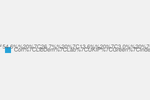 2010 General Election result in Hitchin & Harpenden